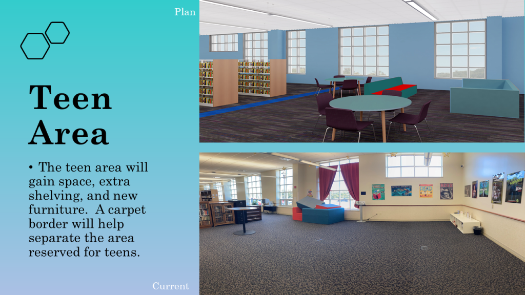 The teen area will gain space, extra shelving and new furniture. A carpet border will help separate the area reserved for teens.