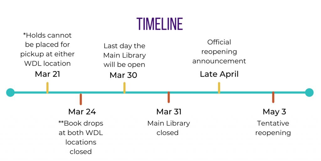 A visual timeline of the library closure dates.